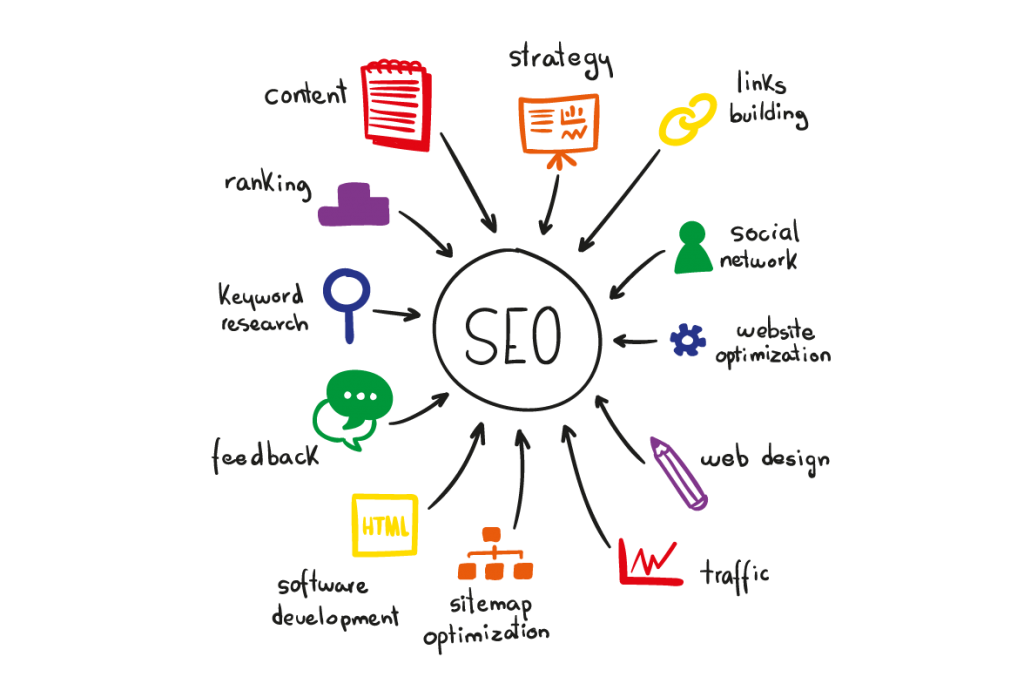 SEO Cycle